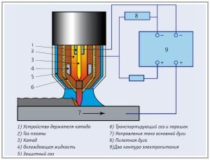 Схема процесса плазменной наплавки - EuTroLoy®