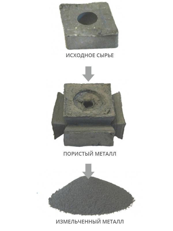 Переработка металлов из твердого сплава